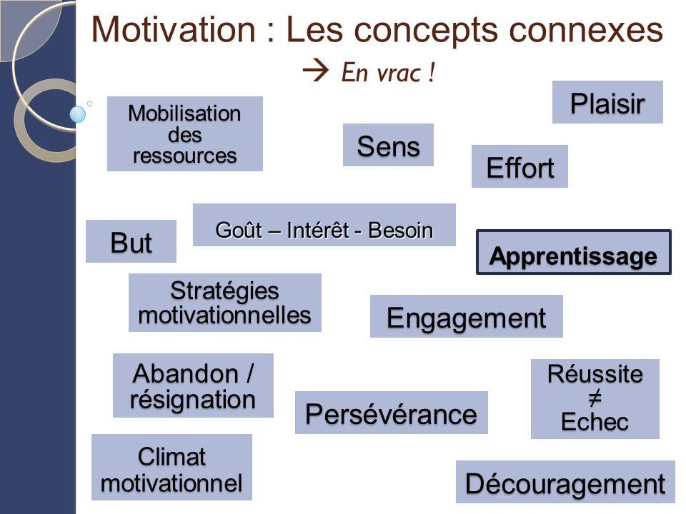 But Motivation : Les concepts connexes En vrac ! En vrac ! Sens Plaisir Stratégies motivationnelles Climat motivationnel Mobilisation des ressources A
