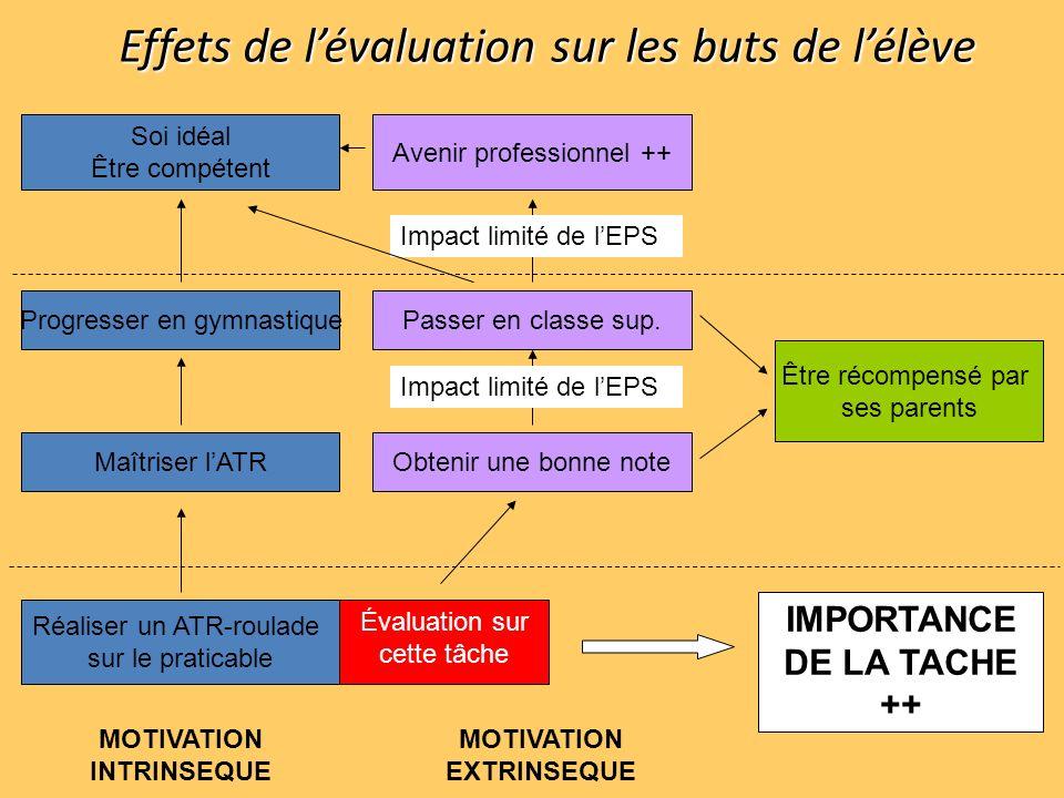 Effets de lévaluation sur les buts de lélève Soi idéal Être compétent Progresser en gymnastique Maîtriser lATR Réaliser un ATR-roulade sur le praticab