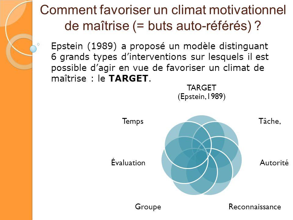 Comment favoriser un climat motivationnel de maîtrise (= buts auto-référés) ? TARGET (Epstein,1989) Tâche, Autorité ReconnaissanceGroupe Évaluation Te