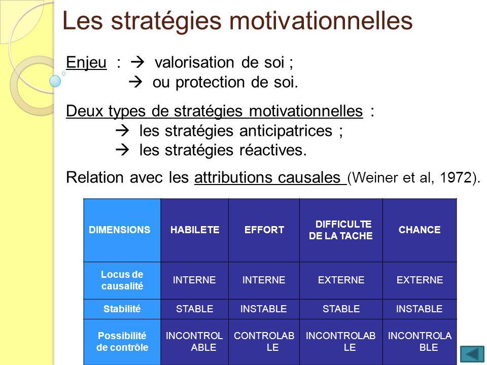 Les stratégies motivationnelles Enjeu : valorisation de soi ; ou protection de soi. Deux types de stratégies motivationnelles : les stratégies anticip