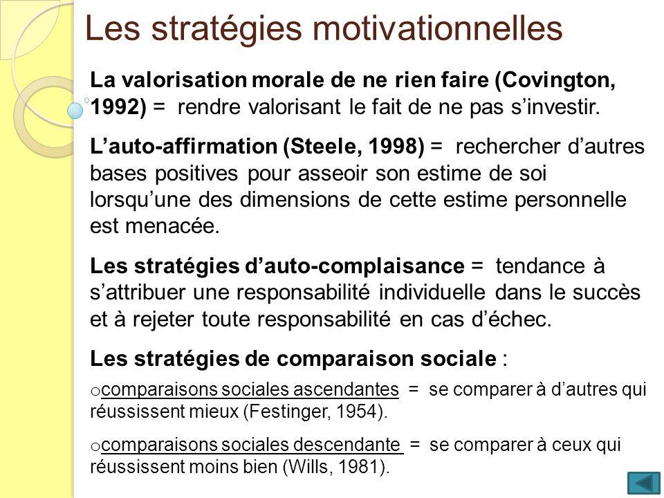 Les stratégies motivationnelles La valorisation morale de ne rien faire (Covington, 1992) = rendre valorisant le fait de ne pas sinvestir. Lauto-affir