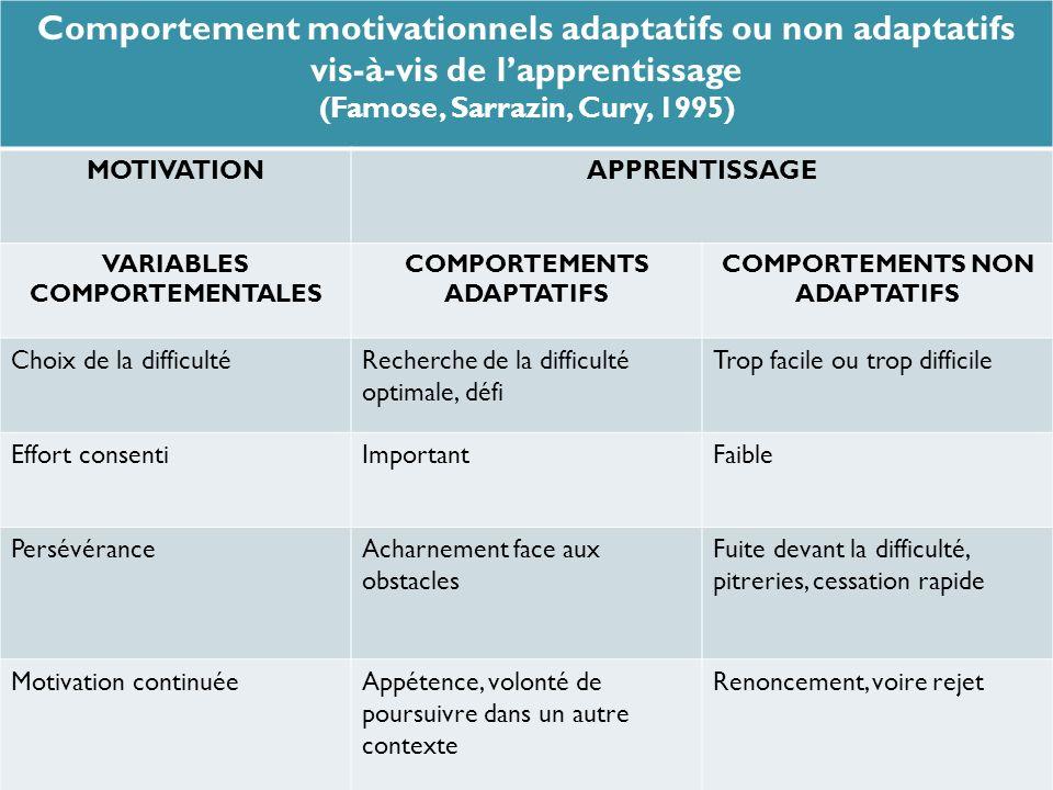 Comportement motivationnels adaptatifs ou non adaptatifs vis-à-vis de lapprentissage (Famose, Sarrazin, Cury, 1995) MOTIVATIONAPPRENTISSAGE VARIABLES