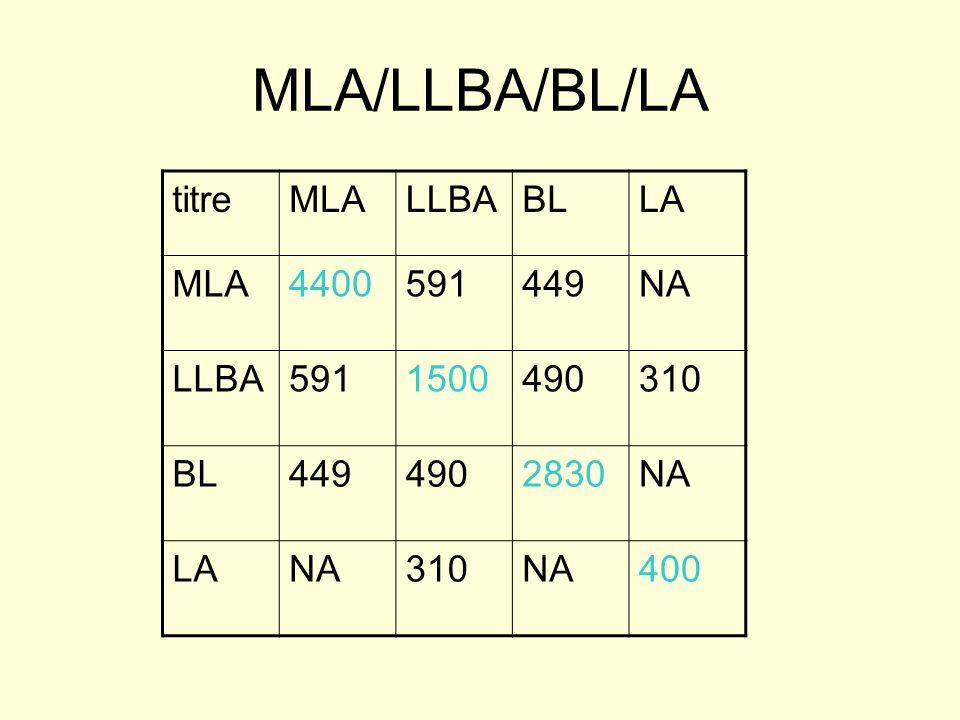 MLA/LLBA/BL/LA titreMLALLBABLLA MLA4400591449NA LLBA5911500490310 BL4494902830NA LANA310NA400