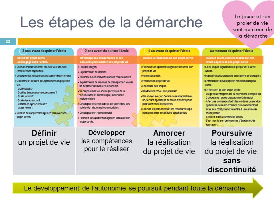 Les étapes de la démarche 23 Définir un projet de vie Développer les compétences pour le réaliser Amorcer la réalisation du projet de vie Poursuivre l