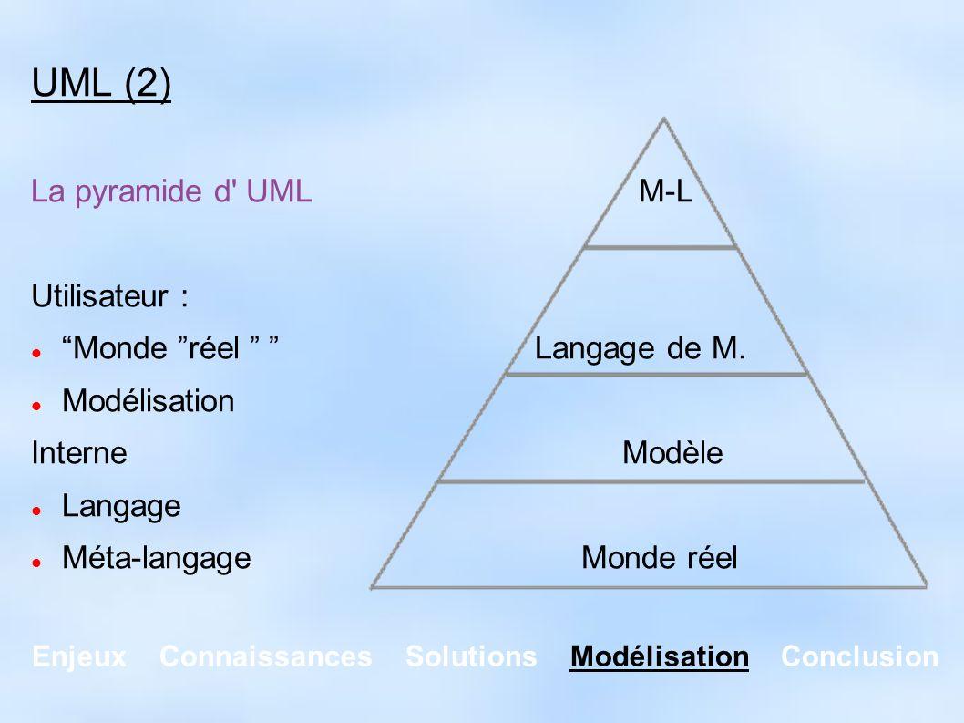 Enjeux Connaissances Solutions Modélisation Conclusion UML (3) Les diagrammes : Statique (structure)Dynamique (comportement/orga) ObjetsUtilisation ClassesActivités ComposantsSéquences Collaborations