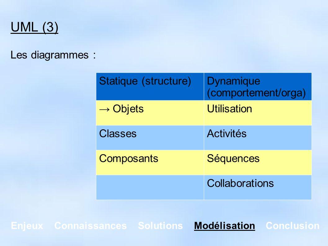 Enjeux Connaissances Solutions Modélisation Conclusion UML (3) Les diagrammes : Statique (structure)Dynamique (comportement/orga) ObjetsUtilisation Cl