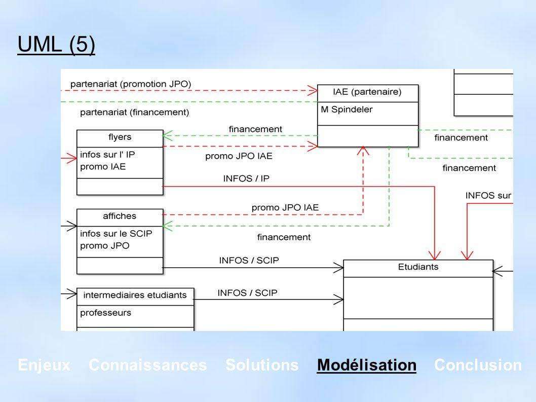 Enjeux Connaissances Solutions Modélisation Conclusion Pour l utilisateur Probablement des formulaires à renseigner Pour le décideur Extension d un logiciel existant Mise en place d un logiciel incluant le KM Mise en place d un système spécialisé