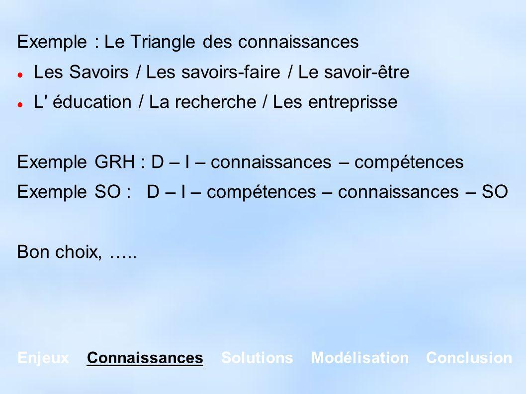 Enjeux Connaissances Solutions Modélisation Conclusion Exemple : Le Triangle des connaissances Les Savoirs / Les savoirs-faire / Le savoir-être L' édu