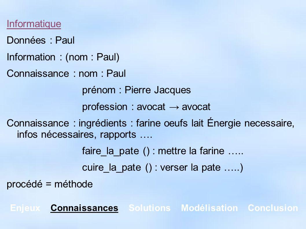 Enjeux Connaissances Solutions Modélisation Conclusion Informatique Données : Paul Information : (nom : Paul) Connaissance : nom : Paul prénom : Pierr