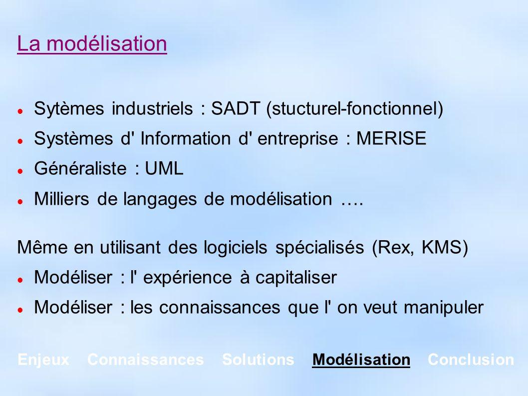 Enjeux Connaissances Solutions Modélisation Conclusion La modélisation Sytèmes industriels : SADT (stucturel-fonctionnel) Systèmes d' Information d' e