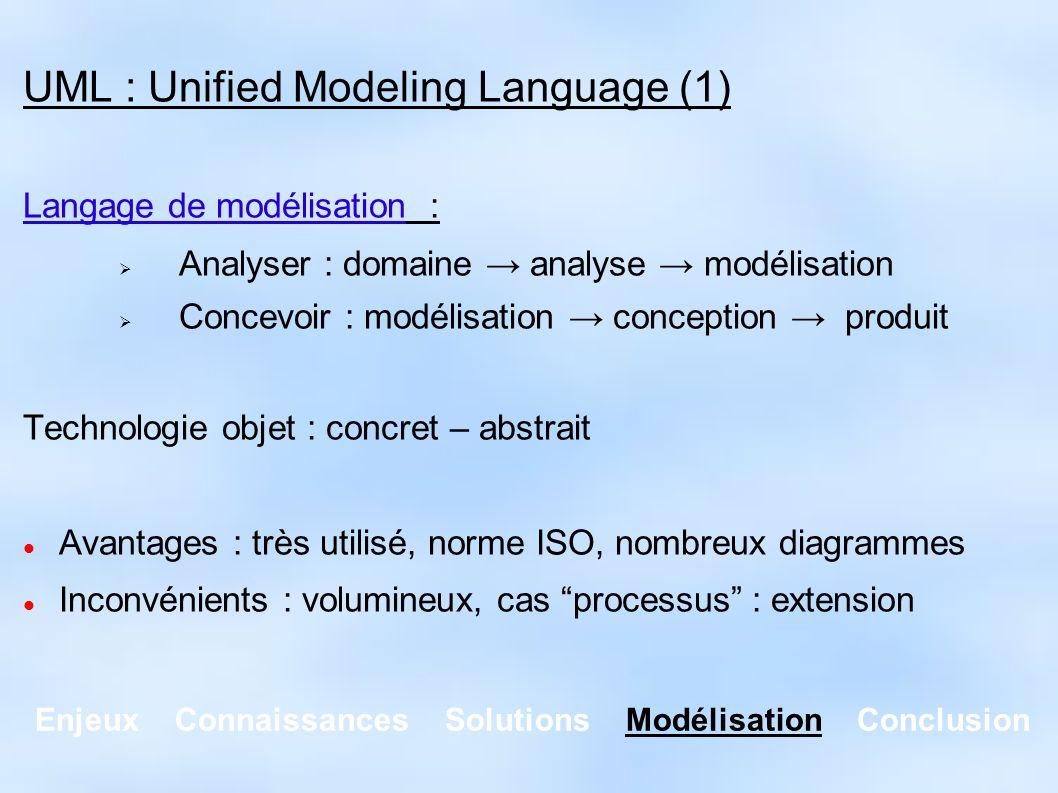 Enjeux Connaissances Solutions Modélisation Conclusion UML : Unified Modeling Language (1) Langage de modélisation : Analyser : domaine analyse modéli