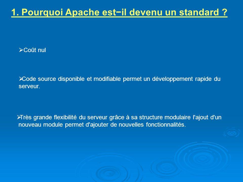1. Pourquoi Apache estil devenu un standard ? Coût nul Code source disponible et modifiable permet un développement rapide du serveur. Très grande fle