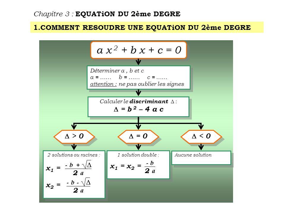 1ère application : Chapitre 3 : EQUATiON DU 2ème DEGRE 2 x 2 + 5 x – 3 = 0 Détermination des coefficients : a b c = 2= 5 = - 3 ne pas oublier le signe Calcul du discriminant : = b 2 – 4 a c = 5 2 – 4 × 2 × ( - 3) = 25 + 24 = 49 On est dans la situation : > 0 donc 2 solutions ou racines = 7 = - 3 Les solutions de léquation sont :