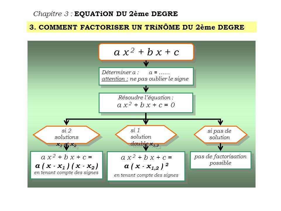 Chapitre 3 : EQUATiON DU 2ème DEGRE 1ère application : P( x) = x 2 – x – 6 Résolution de léquation du 2ème degré correspondante : x 2 – x – 6 = 0 a = 1 b = - 1 c = - 6 = b 2 – 4 a c = ( - 1 ) 2 – 4 × 1 × ( - 6)= 1 + 24= 25 Doù 2 solutions : = 3 = - 2 x 1 = 3 x 2 = - 2 Factorisation du trinôme du 2ème degré : a x 2 + b x + c= a ( x - x 1 ) ( x - x 2 ) avec a = x 1 = x 2 = x 2 – x – 6= 1 ( x –3 )[ x –( - 2 )] x 2 – x – 6= ( x – 3 ) ( x + 2 ) P(x) = ( x – 3 ) ( x + 2 ) 13- 2