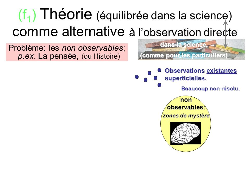 (f) Theory (with equilibration in Sci.) as an alternative to direct sight: x non observables: zones de mystère Problème: les non observables; p.ex. La