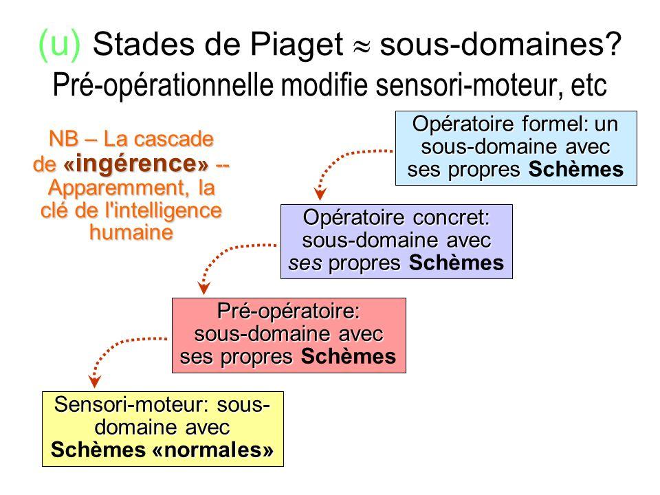 (u) Stades de Piaget sous-domaines? Pré-opérationnelle modifie sensori-moteur, etc Sensori-moteur: sous- domaine avec «normales» Sensori-moteur: sous-