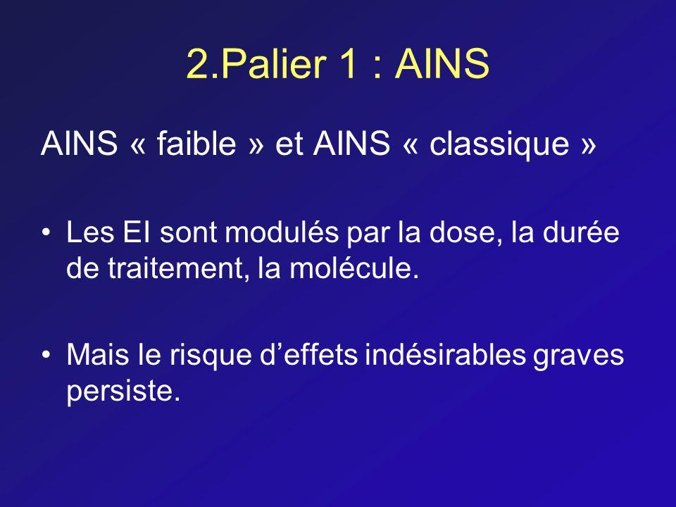 AINS « faible » et AINS « classique » Les EI sont modulés par la dose, la durée de traitement, la molécule. Mais le risque deffets indésirables graves