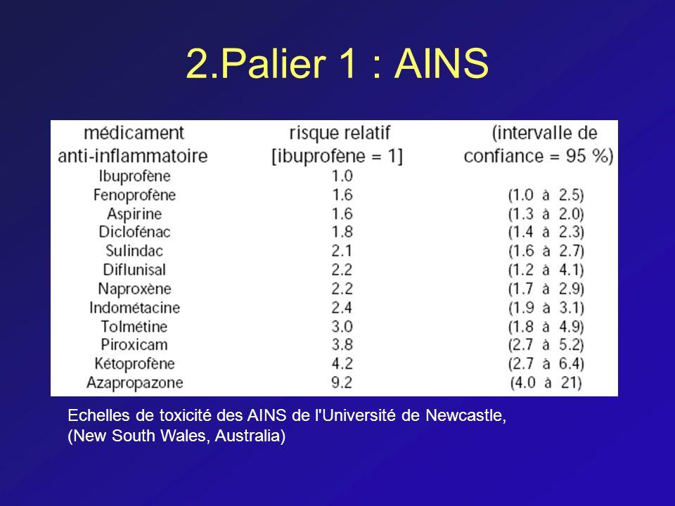 2.Palier 1 : AINS Echelles de toxicité des AINS de l'Université de Newcastle, (New South Wales, Australia)