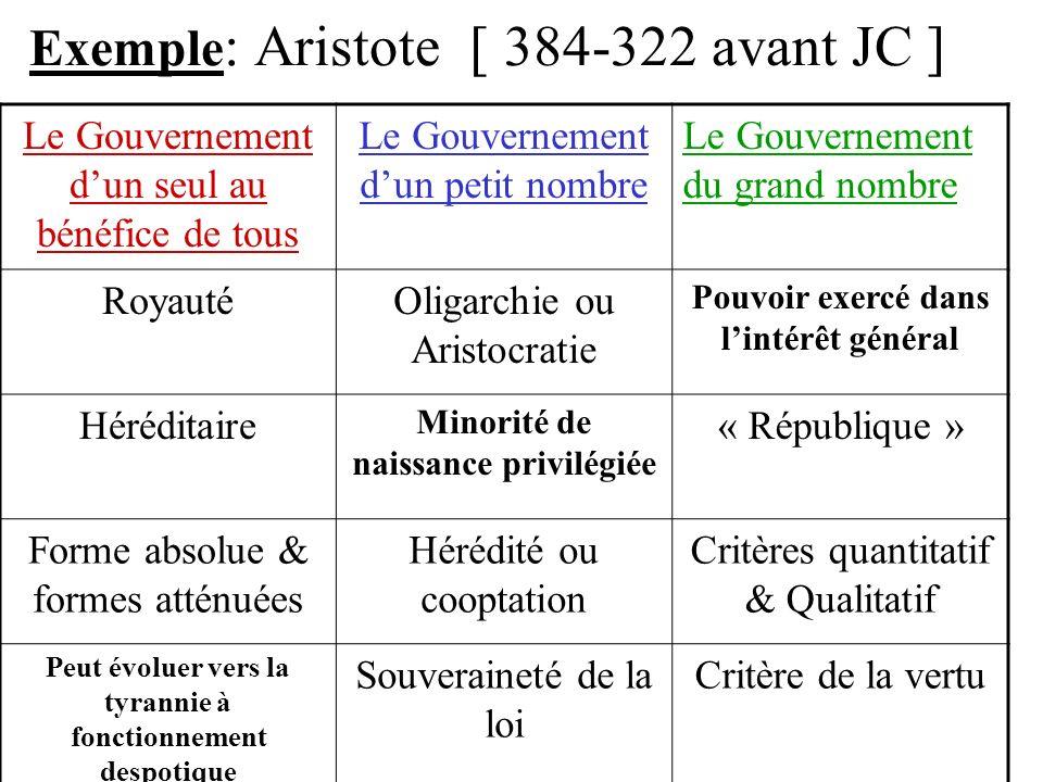 Exemple : Aristote [ 384-322 avant JC ] Le Gouvernement dun seul au bénéfice de tous Le Gouvernement dun petit nombre Le Gouvernement du grand nombre