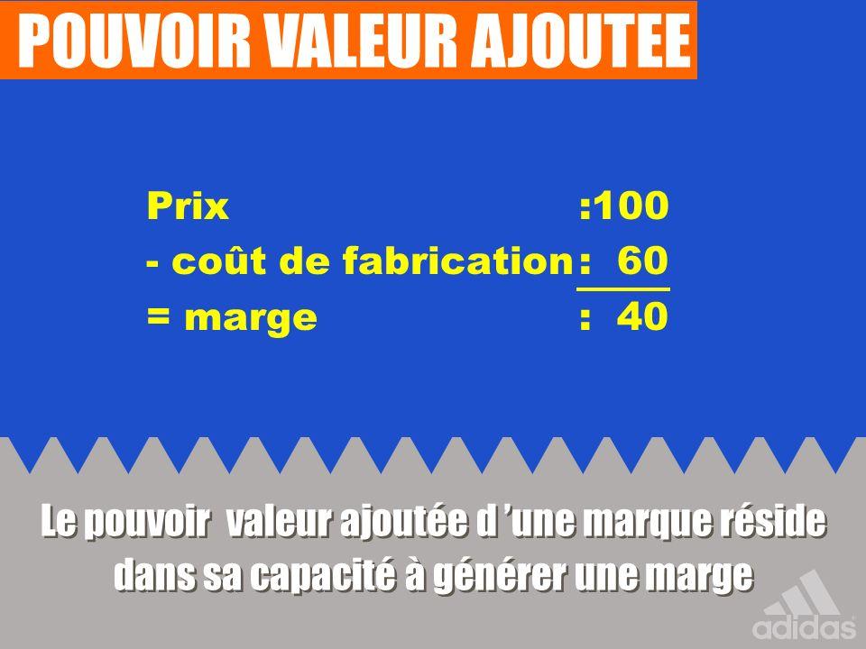 POUVOIR VALEUR AJOUTEE Prix :100 - coût de fabrication: 60 = marge : 40 Le pouvoir valeur ajoutée d une marque réside dans sa capacité à générer une m