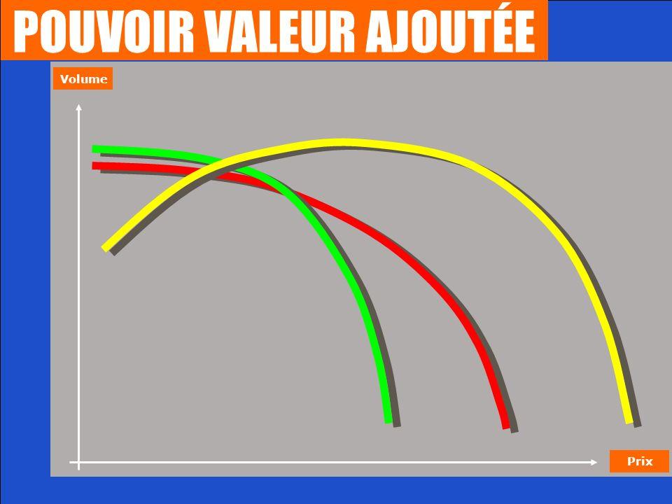 POUVOIR VALEUR AJOUTÉE Volume Prix