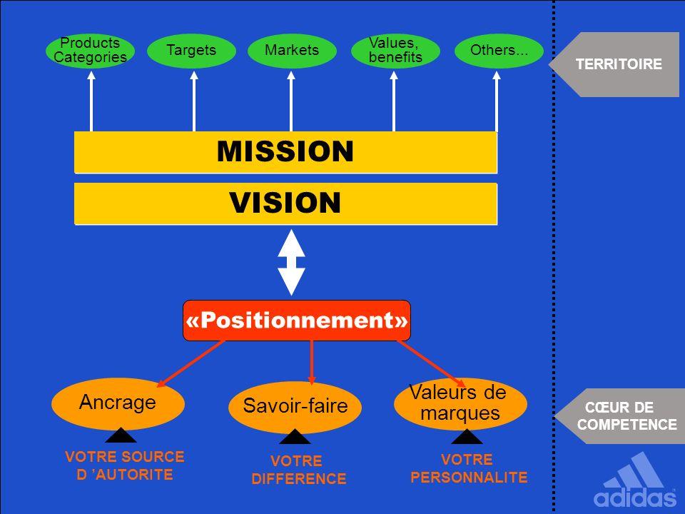 Products Categories TargetsMarkets Values, benefits Others... VISION «Positionnement» Ancrage Savoir-faire Valeurs de marques TERRITOIRE CŒUR DE COMPE