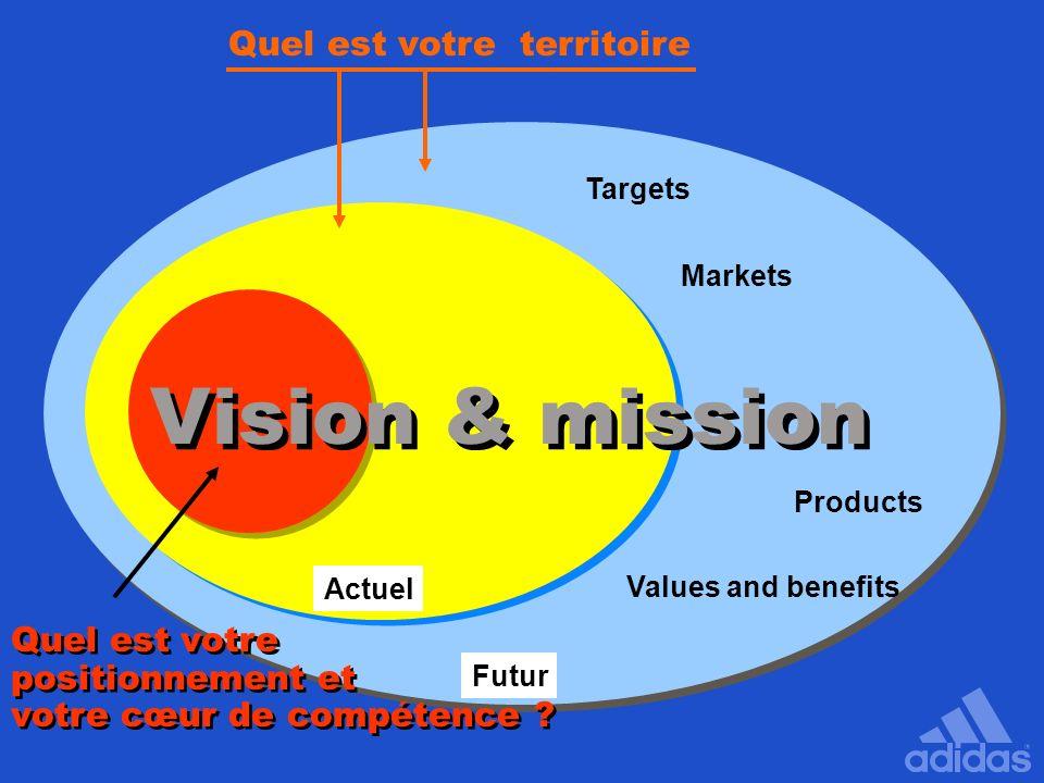 Futur Actuel Vision & mission Targets Markets Products Values and benefits Quel est votre territoire Quel est votre positionnement et votre cœur de co