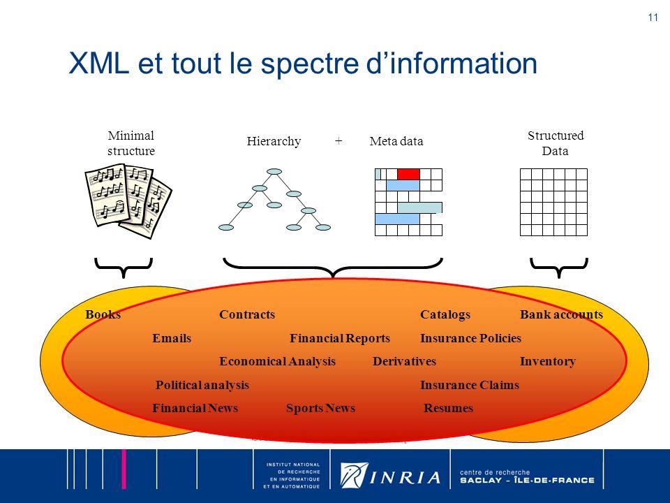 11 S. Abiteboul – INRIA Saclay XML et tout le spectre dinformation Structured Data Minimal structure Meta dataHierarchy + BooksContractsCatalogs Bank