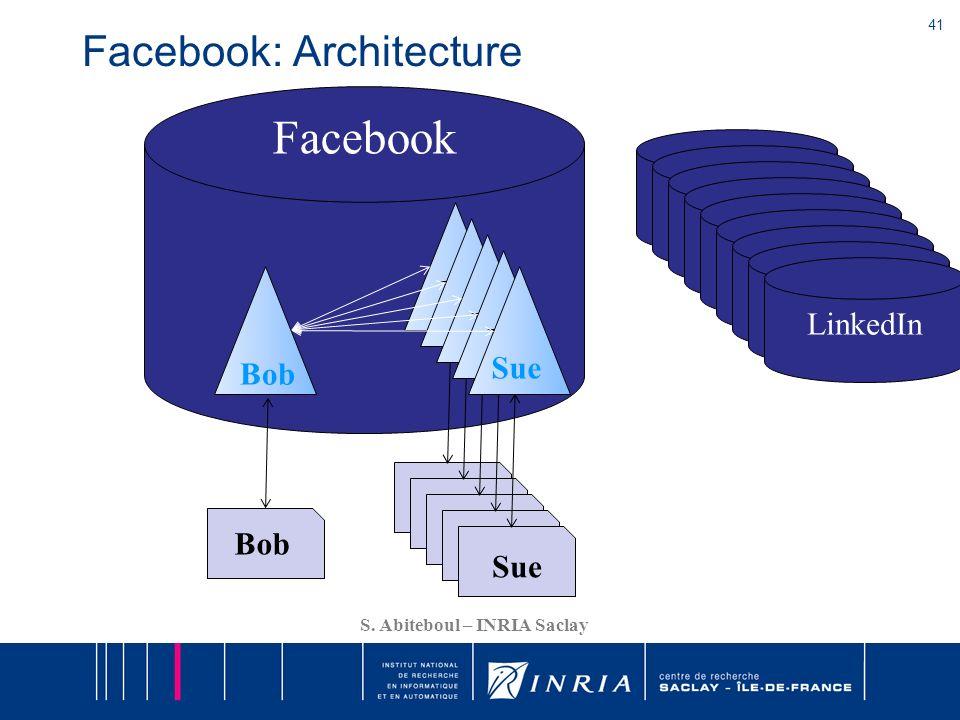 41 S. Abiteboul – INRIA Saclay Facebook: Architecture Sue Bob X X X Sue Facebook Delicious Myspace Gmail LinkedIn