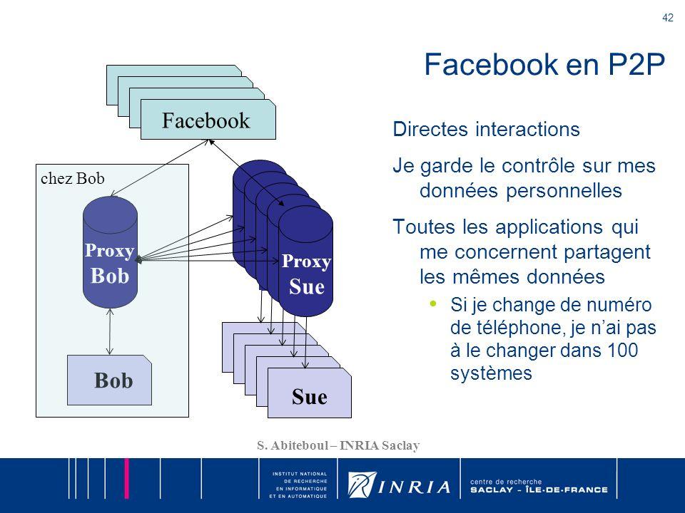 42 S. Abiteboul – INRIA Saclay Facebook Facebook en P2P Directes interactions Je garde le contrôle sur mes données personnelles Toutes les application