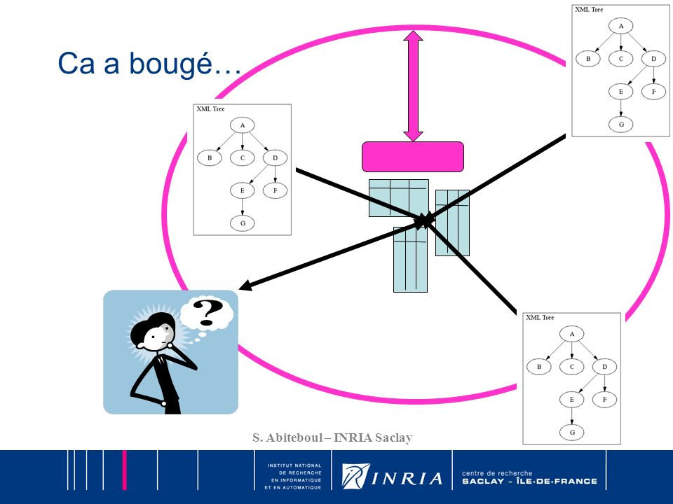 7 S.Abiteboul – INRIA Saclay Pour quelles sources dinformation.