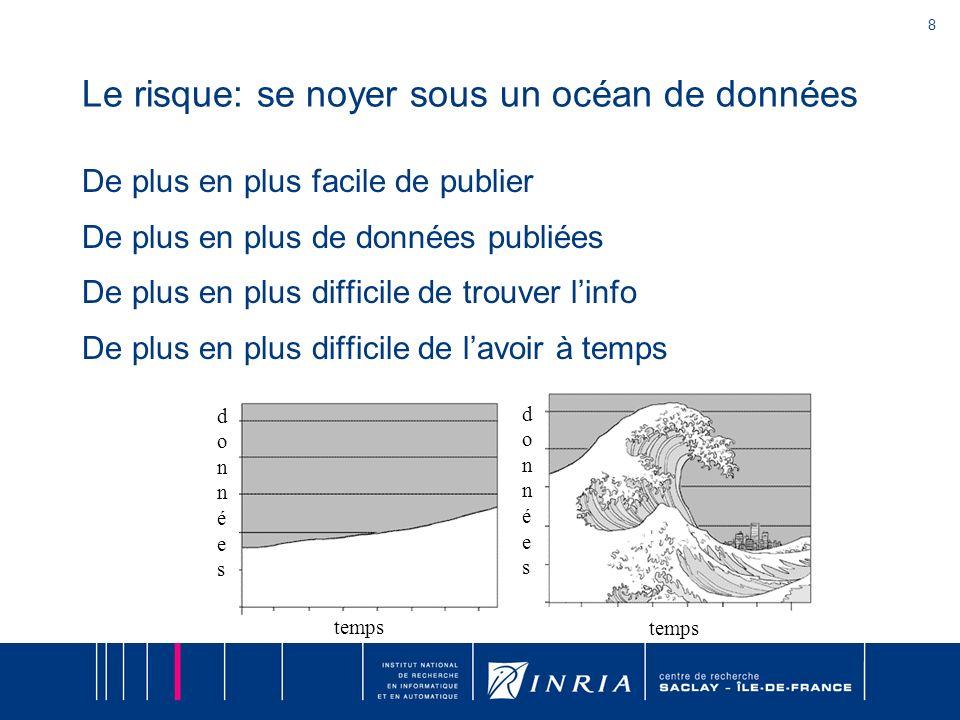 8 S. Abiteboul – INRIA Saclay Le risque: se noyer sous un océan de données De plus en plus facile de publier De plus en plus de données publiées De pl