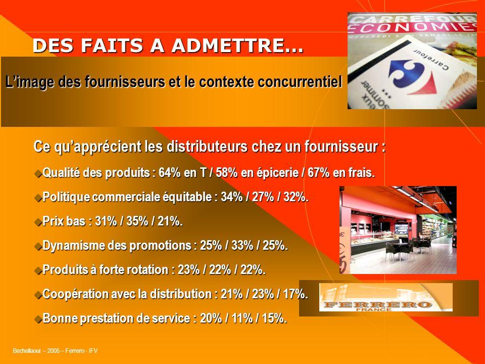 Bechellaoui – 2005 – Ferrero - IFV DES FAITS A ADMETTRE… DES FAITS A ADMETTRE… Respect des accords : quantités, délais, SAV, reprises ou rendus. Respe