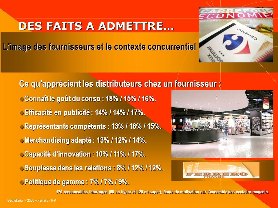Bechellaoui – 2005 – Ferrero - IFV DES FAITS A ADMETTRE… DES FAITS A ADMETTRE… Ce quapprécient les distributeurs chez un fournisseur : Qualité des pro