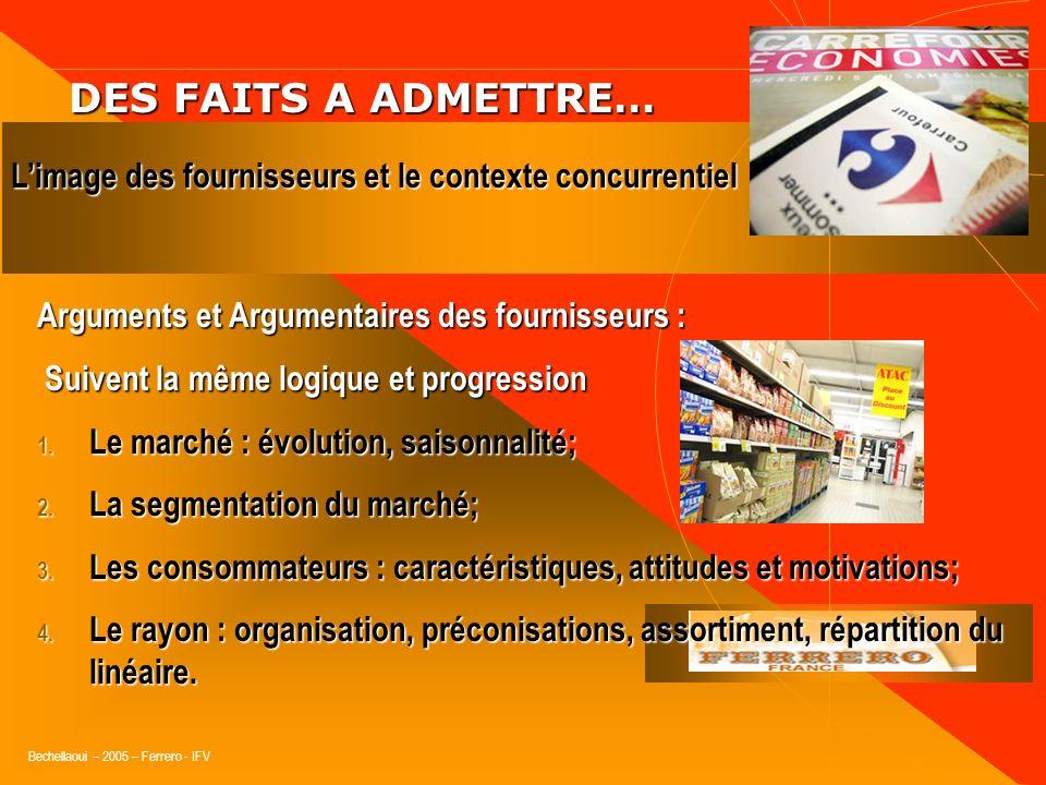 Bechellaoui – 2005 – Ferrero - IFV DES FAITS A ADMETTRE… DES FAITS A ADMETTRE… Les familles de produits : C.A.T.P. et P.D.P. LIFM joue un rôle moteur