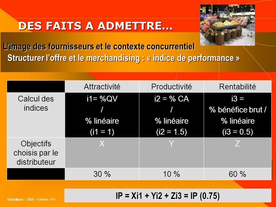 Bechellaoui – 2005 – Ferrero - IFV DES FAITS A ADMETTRE… DES FAITS A ADMETTRE… Limage des fournisseurs et le contexte concurrentiel Structurer loffre