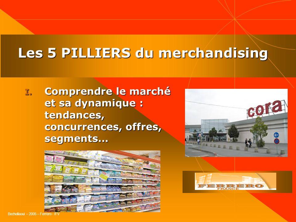 Bechellaoui – 2005 – Ferrero - IFV Le lieu de vente est le dernier endroit où seffectue la rencontre entre la marque et le consommateur : cest en maga