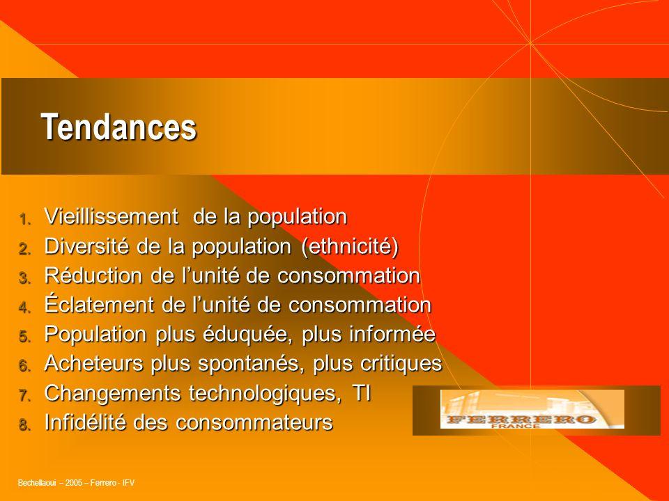 Bechellaoui – 2005 – Ferrero - IFV Réalités des marchés Un marché stable Un marché stable Un marketing de rétention Un marketing de rétention Une stru