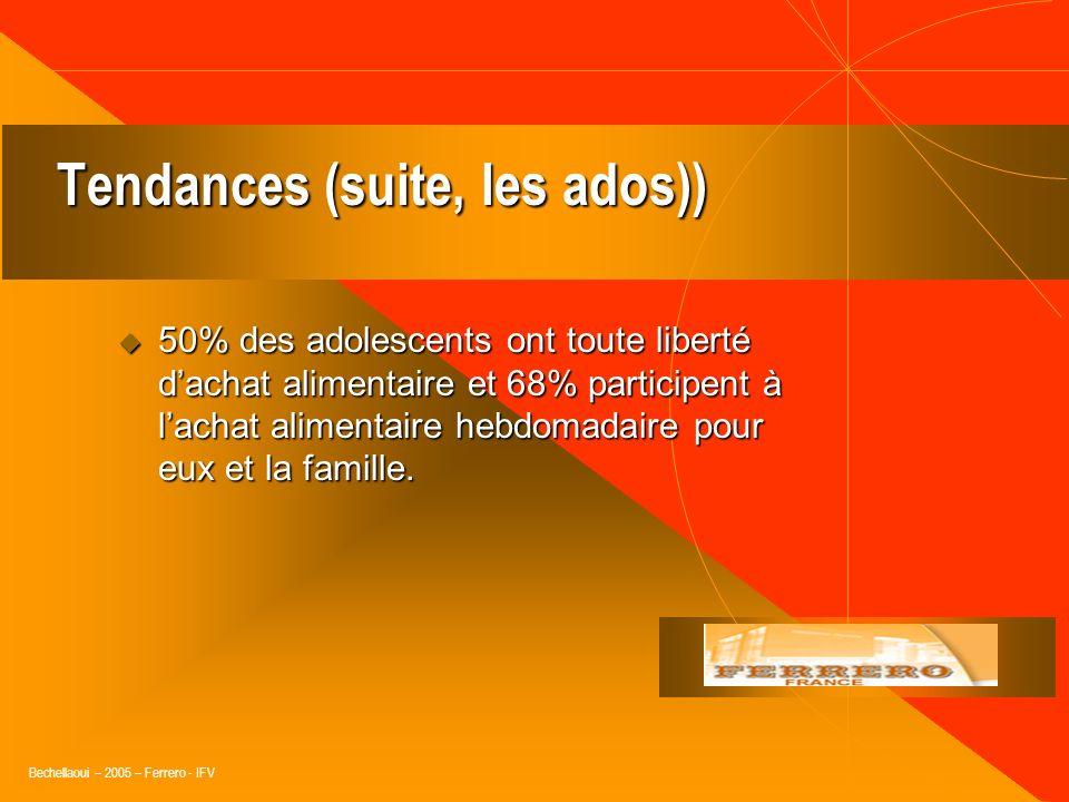 Bechellaoui – 2005 – Ferrero - IFV Tendances (suite) 63% des urbains ne sarrêtent plus pour déjeuner ou dîner 63% des urbains ne sarrêtent plus pour d
