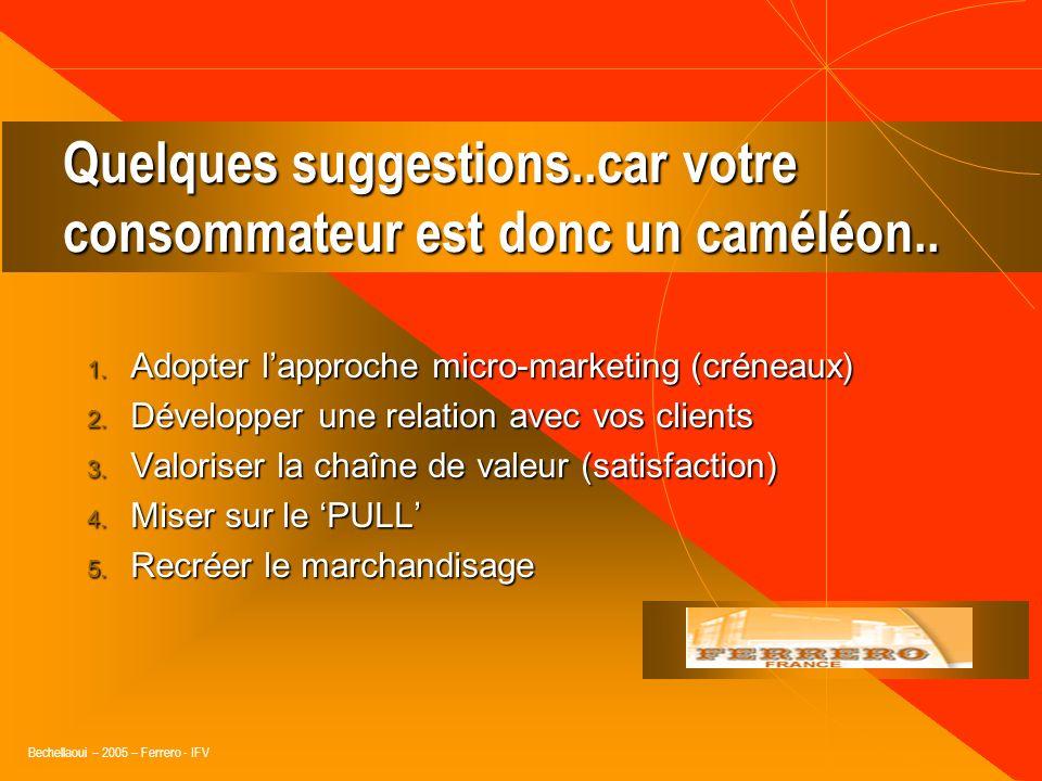 Bechellaoui – 2005 – Ferrero - IFV Des habitudes de consommation en évolution.. Manger (eating) Manger (eating) Collationner (snacking) Collationner (