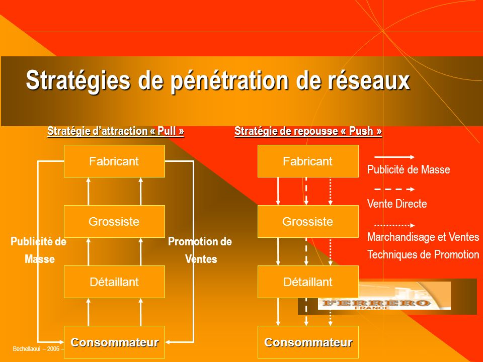 Bechellaoui – 2005 – Ferrero - IFV 1. Adopter lapproche micro-marketing (créneaux) 2. Développer une relation avec vos clients 3. Valoriser la chaîne