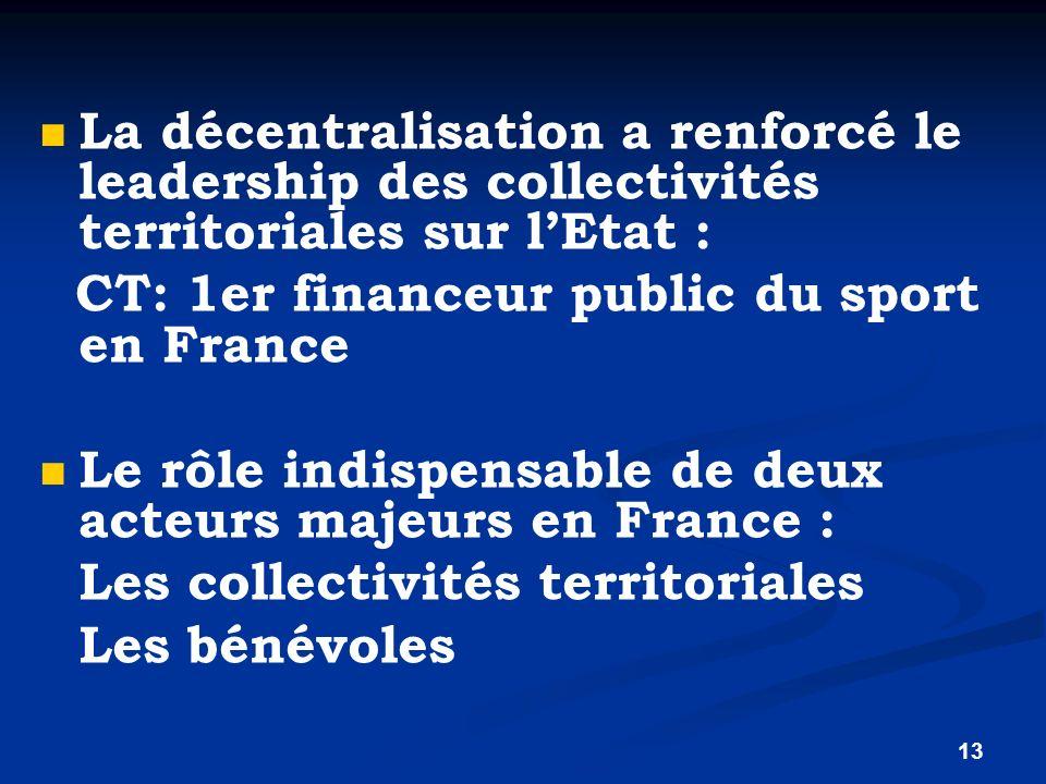 13 La décentralisation a renforcé le leadership des collectivités territoriales sur lEtat : CT: 1er financeur public du sport en France Le rôle indisp