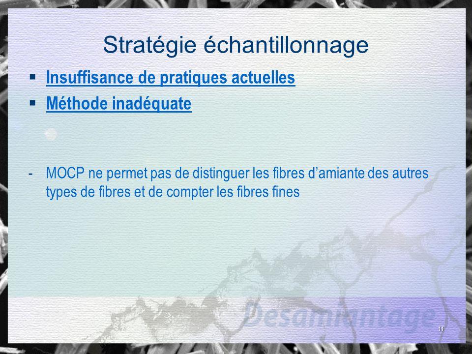 11 Stratégie échantillonnage Insuffisance de pratiques actuelles Méthode inadéquate -MOCP ne permet pas de distinguer les fibres damiante des autres t