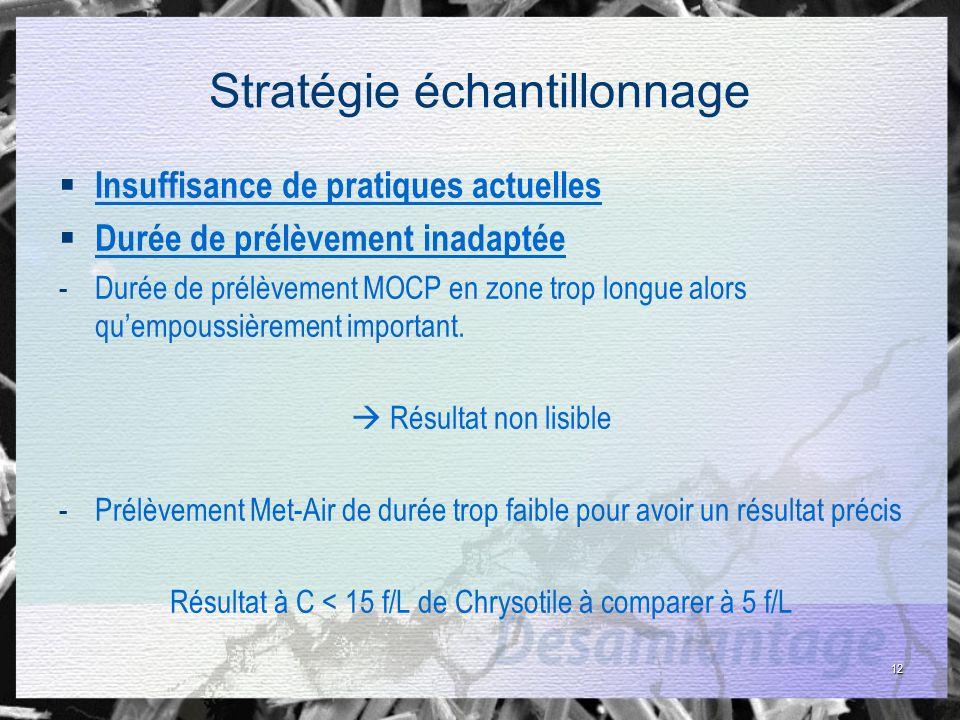 12 Stratégie échantillonnage Insuffisance de pratiques actuelles Durée de prélèvement inadaptée -Durée de prélèvement MOCP en zone trop longue alors q