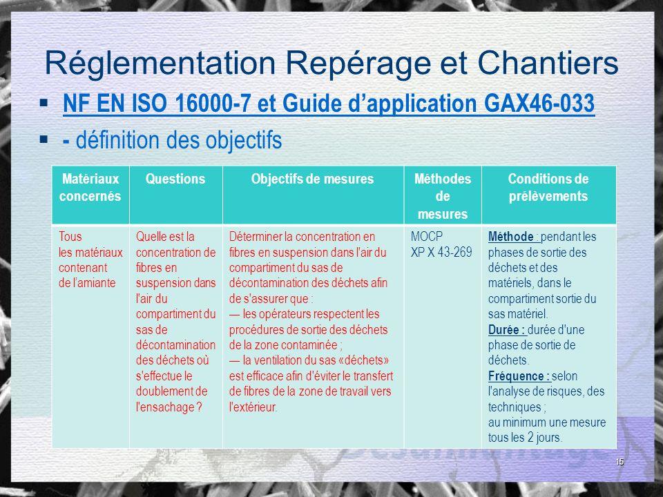 15 Réglementation Repérage et Chantiers NF EN ISO 16000-7 et Guide dapplication GAX46-033 - définition des objectifs Matériaux concernés QuestionsObje
