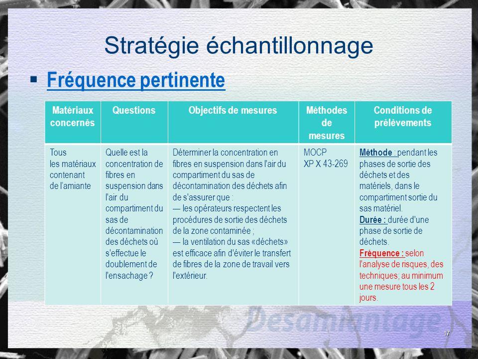 17 Stratégie échantillonnage Fréquence pertinente Matériaux concernés QuestionsObjectifs de mesuresMéthodes de mesures Conditions de prélèvements Tous