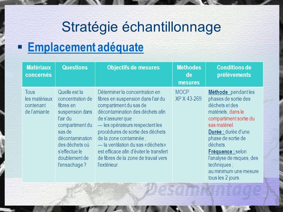 18 Stratégie échantillonnage Emplacement adéquate Matériaux concernés QuestionsObjectifs de mesuresMéthodes de mesures Conditions de prélèvements Tous