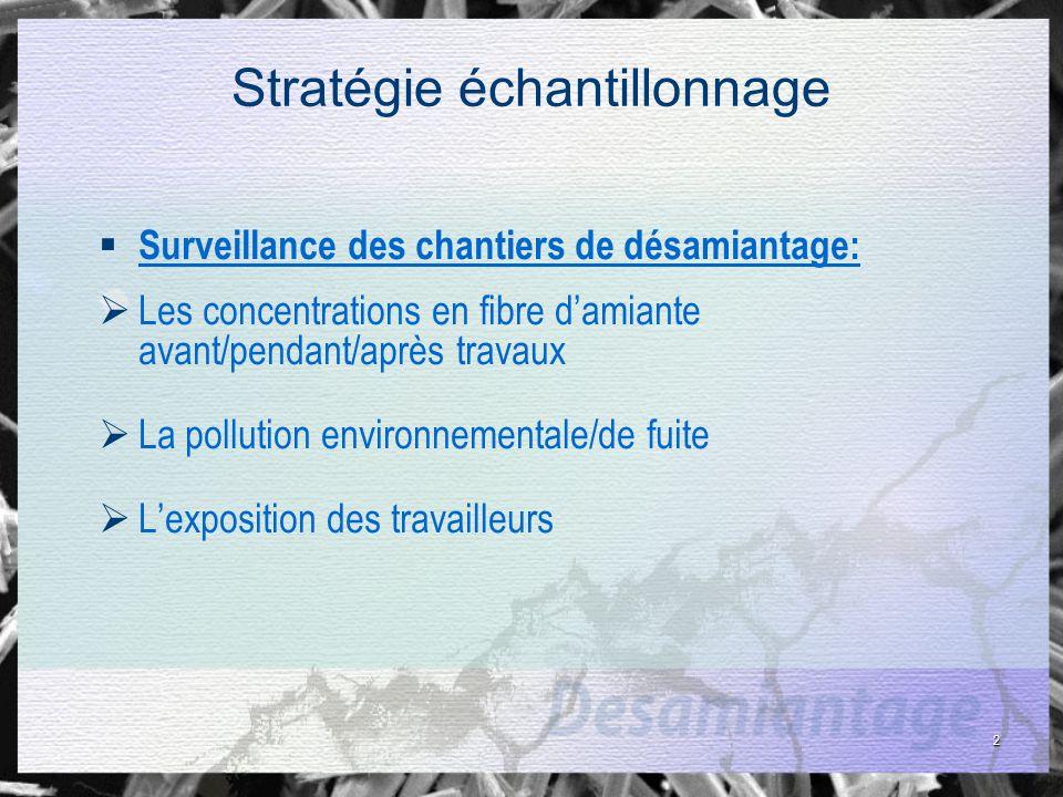 2 Stratégie échantillonnage Surveillance des chantiers de désamiantage: Les concentrations en fibre damiante avant/pendant/après travaux La pollution