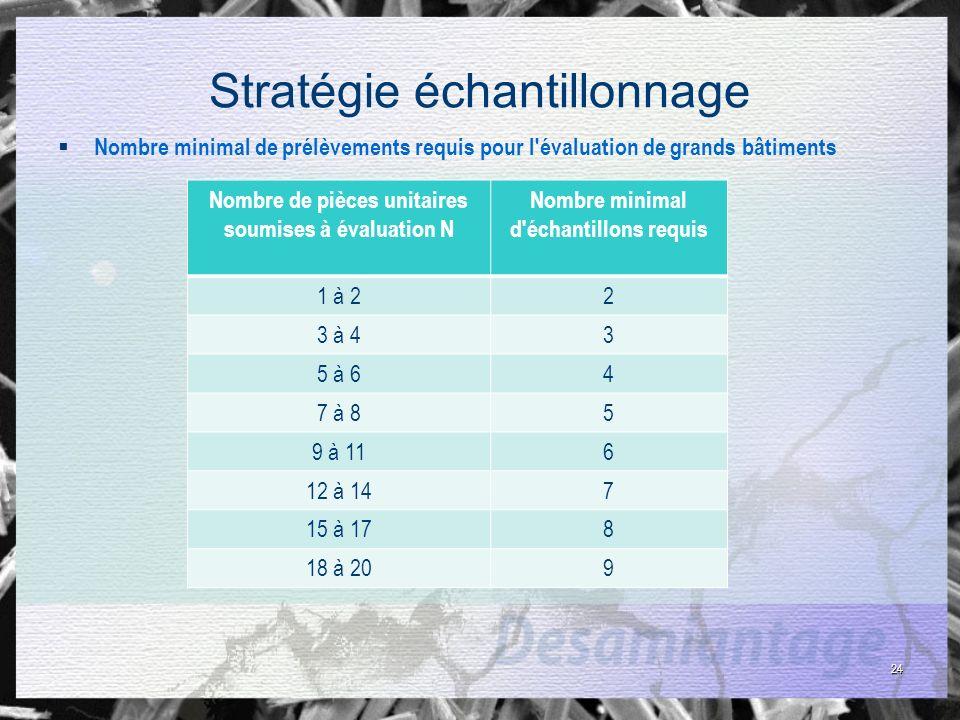 24 Stratégie échantillonnage Nombre minimal de prélèvements requis pour l'évaluation de grands bâtiments Nombre de pièces unitaires soumises à évaluat