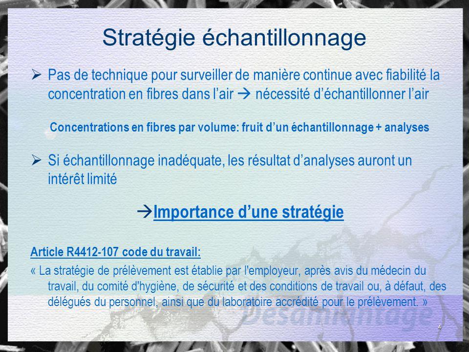 Stratégie efficace: 4 étapes.